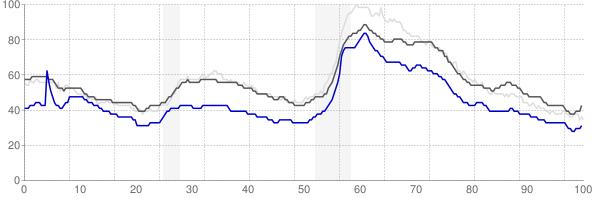 Gettysburg, Pennsylvania monthly unemployment rate chart